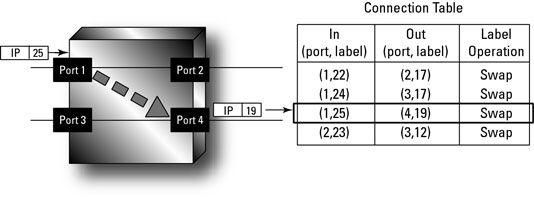 ���� - Die Funktion des Labels in MPLS-Netzwerken