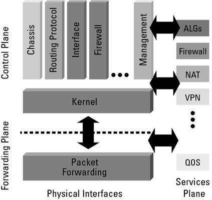 ���� - Die Funktion der drei Ebenen von Junos Netzwerk OS