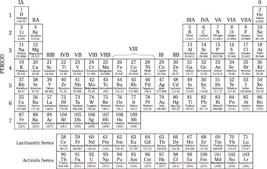 ���� - Was sollten Sie für die ASVAB über Chemie wissen