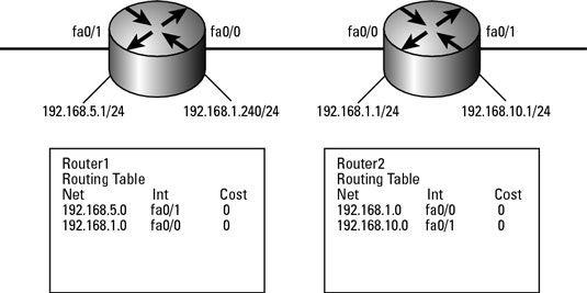 ���� - Arbeiten mit Routing Information Protocol (RIP)