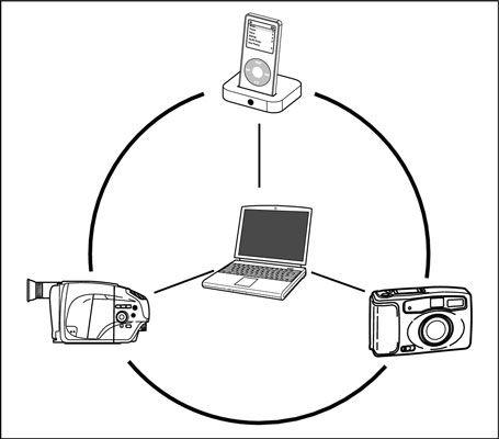 ���� - Ihr MacBook als Digital Hub